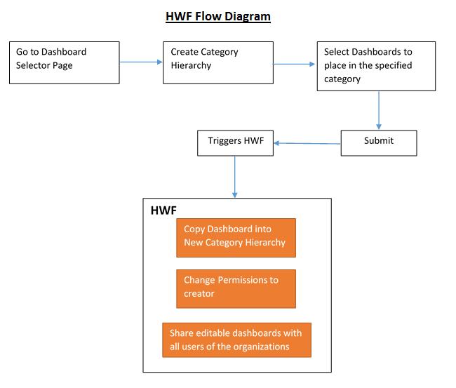 HWF Flow diagram