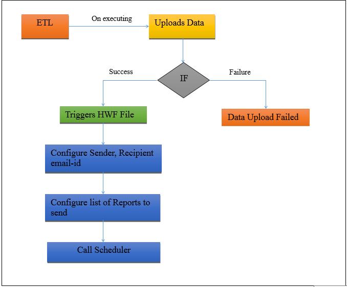 trigger scheduling based on data load