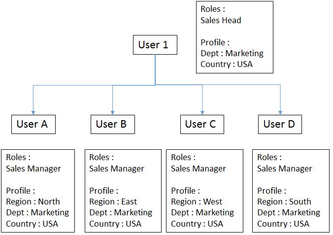 metadata-security-user-example