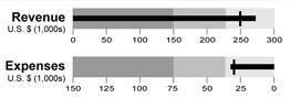 sample-bullet-chart