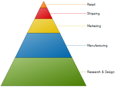 sample_pyramid-chart