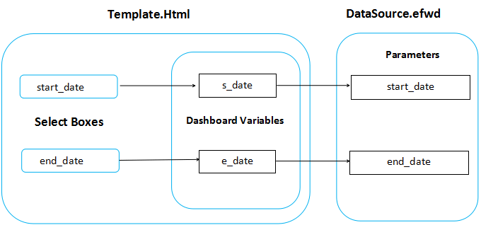 Template and DataSource